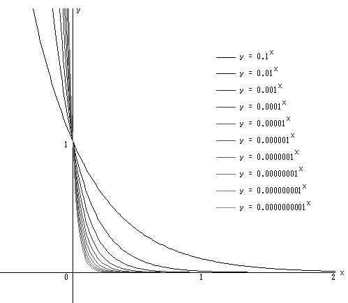 Graph_0x_2